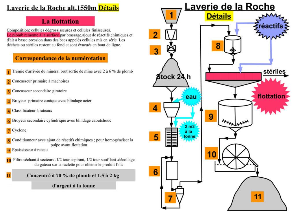 Schéma de fonctionnement de la laverie